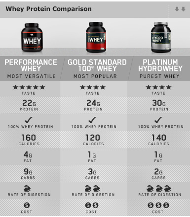 Whey Gold Standard Supplement Facts