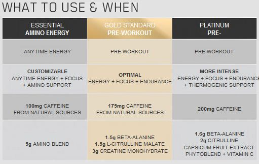 ON Gold Standard PreWorkout