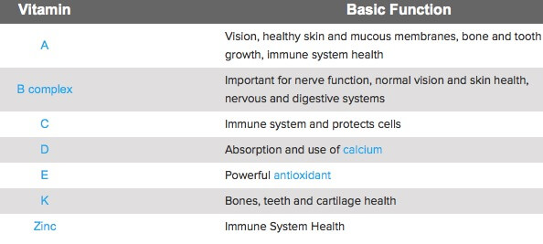 Jenis-dan-Fungsi-Vitamin